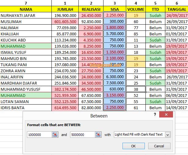 Hasil Sorot Data Cell